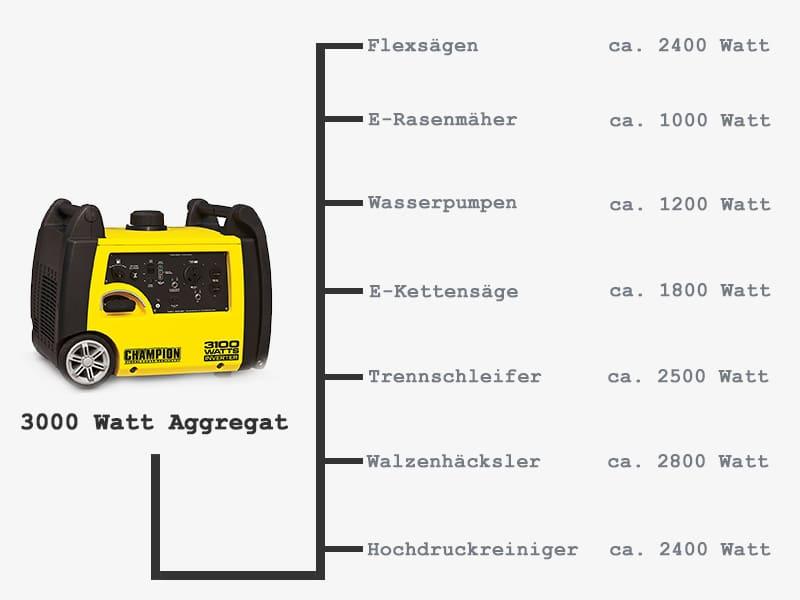 Stromaggregat-Stromgenerator-Leistung