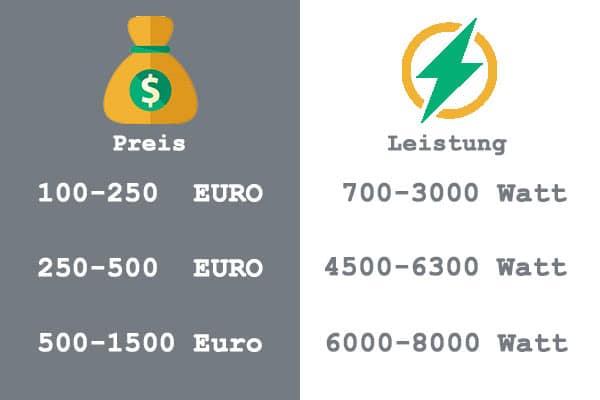 Stromaggregat kaufen-Stromgenerator-Preise